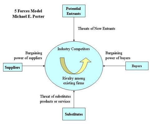 porters five forces model of industry Porter's five forces model will help you make more informed decisions about your industry, competitors, and business.